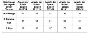 Fußballspiele in den verschiedenen Ligen in Bayern von 2009 bis 2014