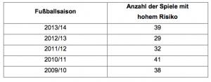 Hochrisikospiele in Bayern (alle Ligen) von 2009 bis 2014