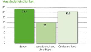Ausländerfeindliche Einstellungen in Bayern im Vergleich_Mitte Studie